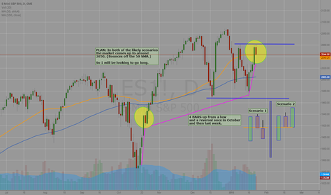 ES1!: ES Futures next week: Retrace up to 2050 seems likely
