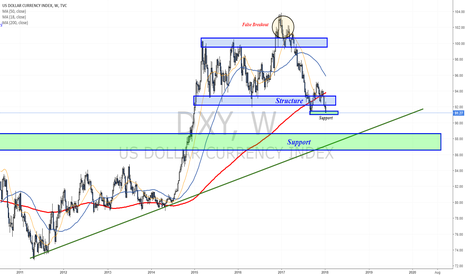 DXY: Still weak but tests support