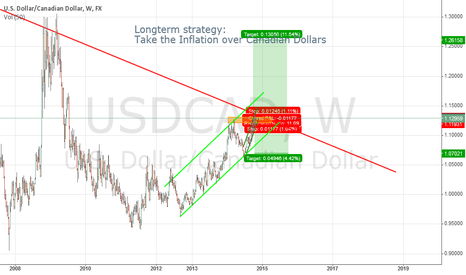 USDCAD: USDCAD short and Long...depends