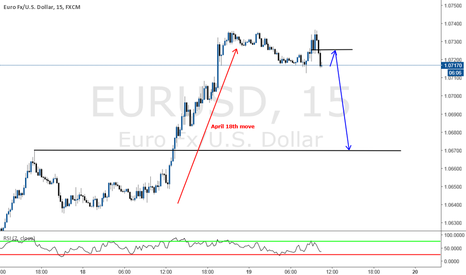 EURUSD: Day trading to retest yesterday structure