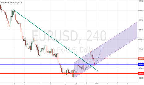 EURUSD: EURUSD In bullish channel