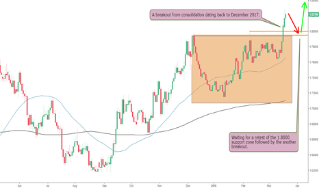 GBPAUD: Alert to The GBPAUD Breakout