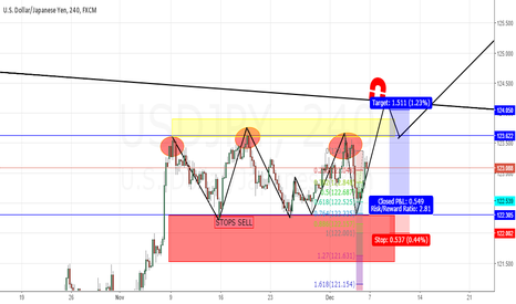 USDJPY: HERE IS A SET UP I'M AWAITING
