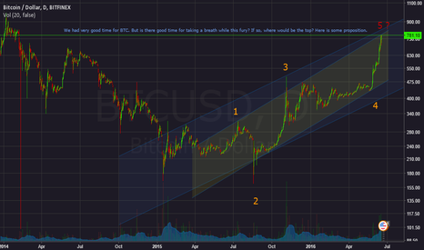 BTCUSD: BTCUSD Searching for the top