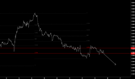 EURUSD: sell: short term trade