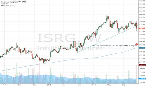 ISRG: Headed towards $350 to $375