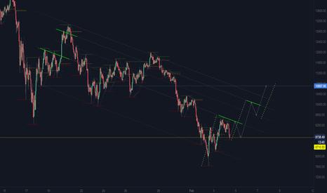 BTCUSD: BTCUSD rising wave structure...