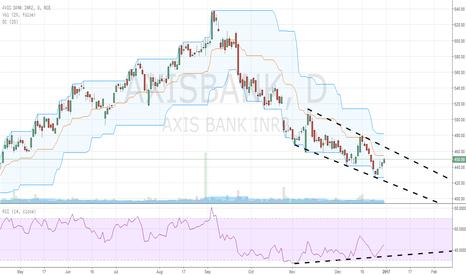 AXISBANK: Bullish divergence in Axis bank