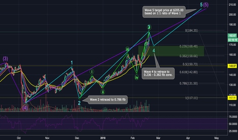 SHOP: SHOP: Short Term Correction Before We Hit $205 Target