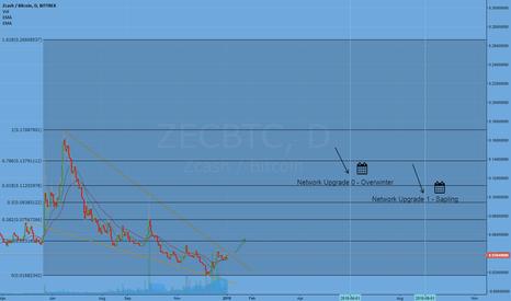 ZECBTC: ZEC the sleeping giant (300% potential)