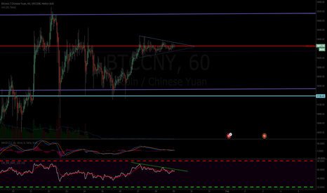 BTCCNY: BTC Mid Term - Consolidation At Key Level
