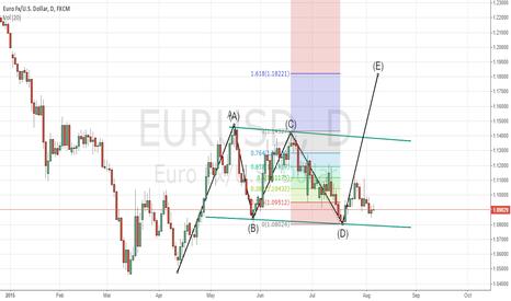 EURUSD: A-B-C-D-E Pattern on EURUSD
