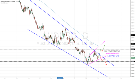 AUDUSD: AUDUSD - A FEW IDEAS I PUT TOGETHER.  MY OPINION ON THIS PAIR