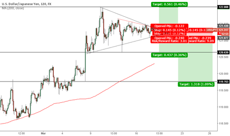 USDJPY: USDJPY Breakout with both long and short entries