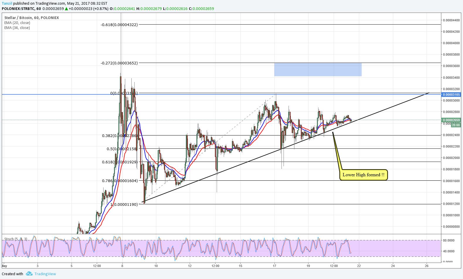 str btc tradingview)