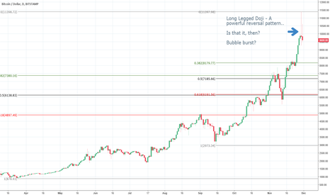 """BTCUSD: Candlestick Reversal suggests Bitcoin may have just """"burst"""""""