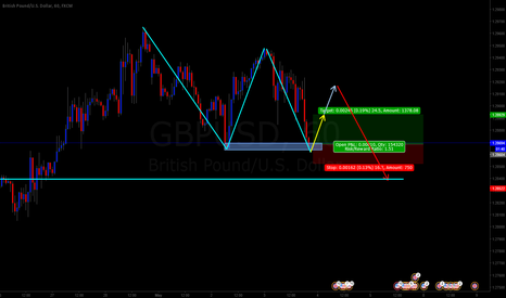 GBPUSD: long option in the down market at GBPUSD H1