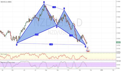 NZDUSD: Bullish bat advanced formation completed