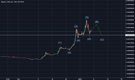 XRPBTC: XPR ABC Correction possible