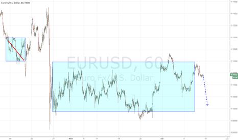 EURUSD: Евро шорт.
