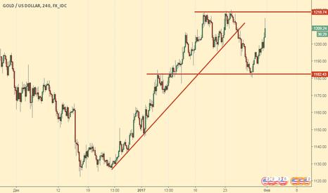 XAUUSD: Обновим ли максимумы по золоту?