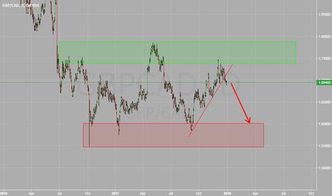 GBPCAD: GBPCAD Intra-Range Broken Trend Support