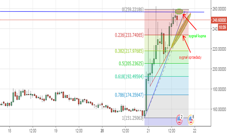 BTGUSD: Bitcoin Diamond, trójkąt górny
