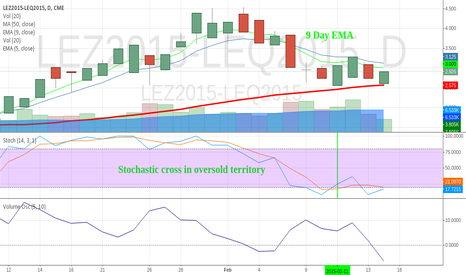 LEZ2015-LEQ2015: Clear Support and Resistance