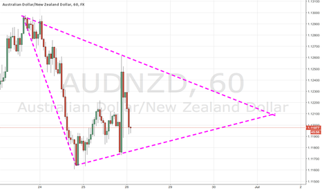 AUDNZD: AUDNZD Support and Resistance Triangle