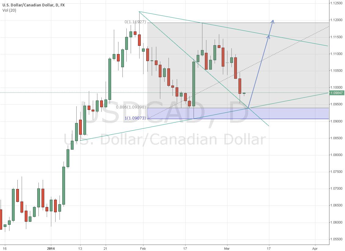 Pending Long USD/CAD in 1.094X Region