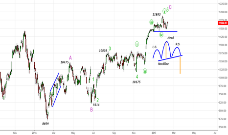 DAX: DAX - A Possible Top in Place@11893 -Leak from H&S Pattern