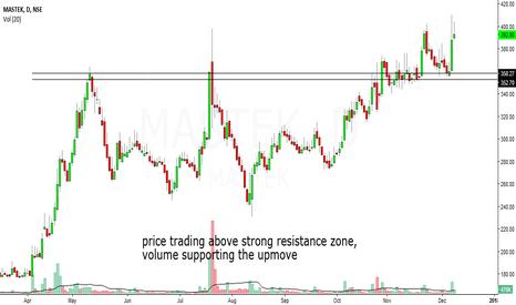 MASTEK: mastek looks bullish in short to medium term