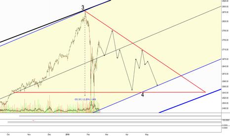 ES1!: SPY Descending Triangle Intermediate Term Pattern