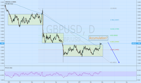 GBPUSD: GBP/USD accumulation?