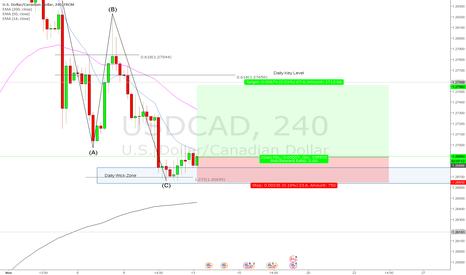 USDCAD: USDCAD - Long