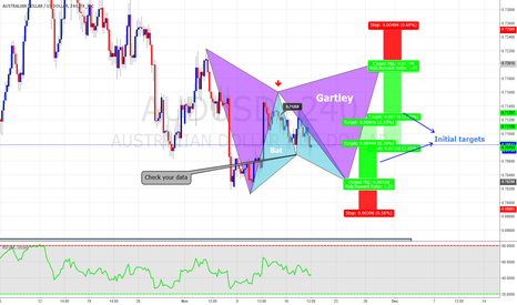 AUDUSD: Potential Bat on AUDUSD and looking forward for a Gartley