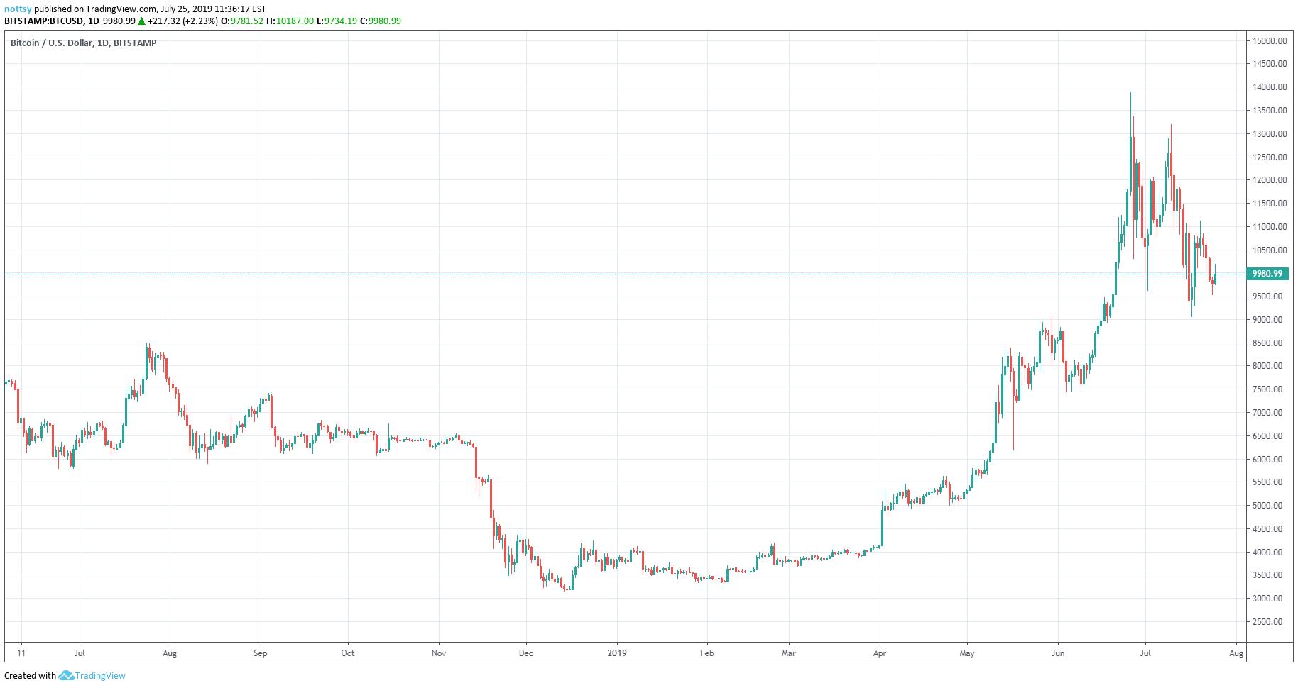 Bitcoin usd, Sare4you copy atsiliepimai