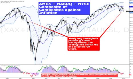 (XAX+NASX+NYA)/CPIAUCSL: AMEX NASDQ & NYSE Composites Vs Inflation $STUDY $SPX $SPY