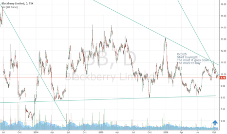BB: Blackberry - To start opening long positions