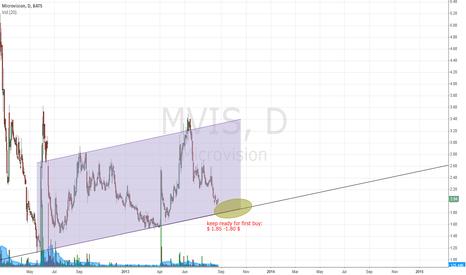 MVIS: MVIS ready to buy