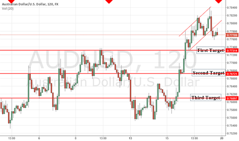 AUDUSD: A possible short selling trade on AUD/USD
