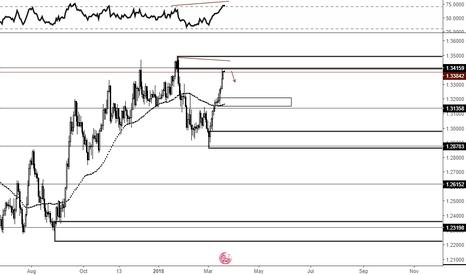 GBPCHF: Indicator - Price Divergence