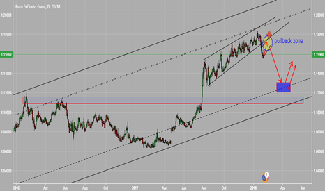 EURCHF: wait for short after pullback