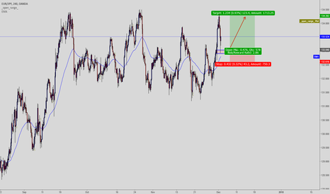 EURJPY: Look for retest of the lows and go for the long