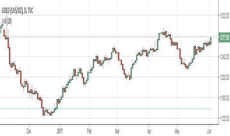 GOLD: Brent (ICE) (Q7) Intraday: key resistance at 50.55.