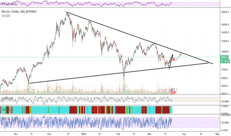 BTCUSD: Bitcoin Update 21 March 2018