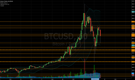 BTCUSD: Bitcoin support (part 2)