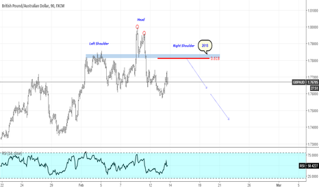 GBPAUD: GBPAUD Potential Head and Shoulders