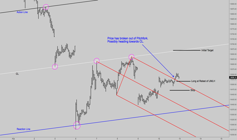 NIFTY: Action-Reaction & Median Line on Nifty 15 Mins Chart