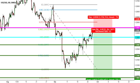 USDCAD: USD CAD SELL